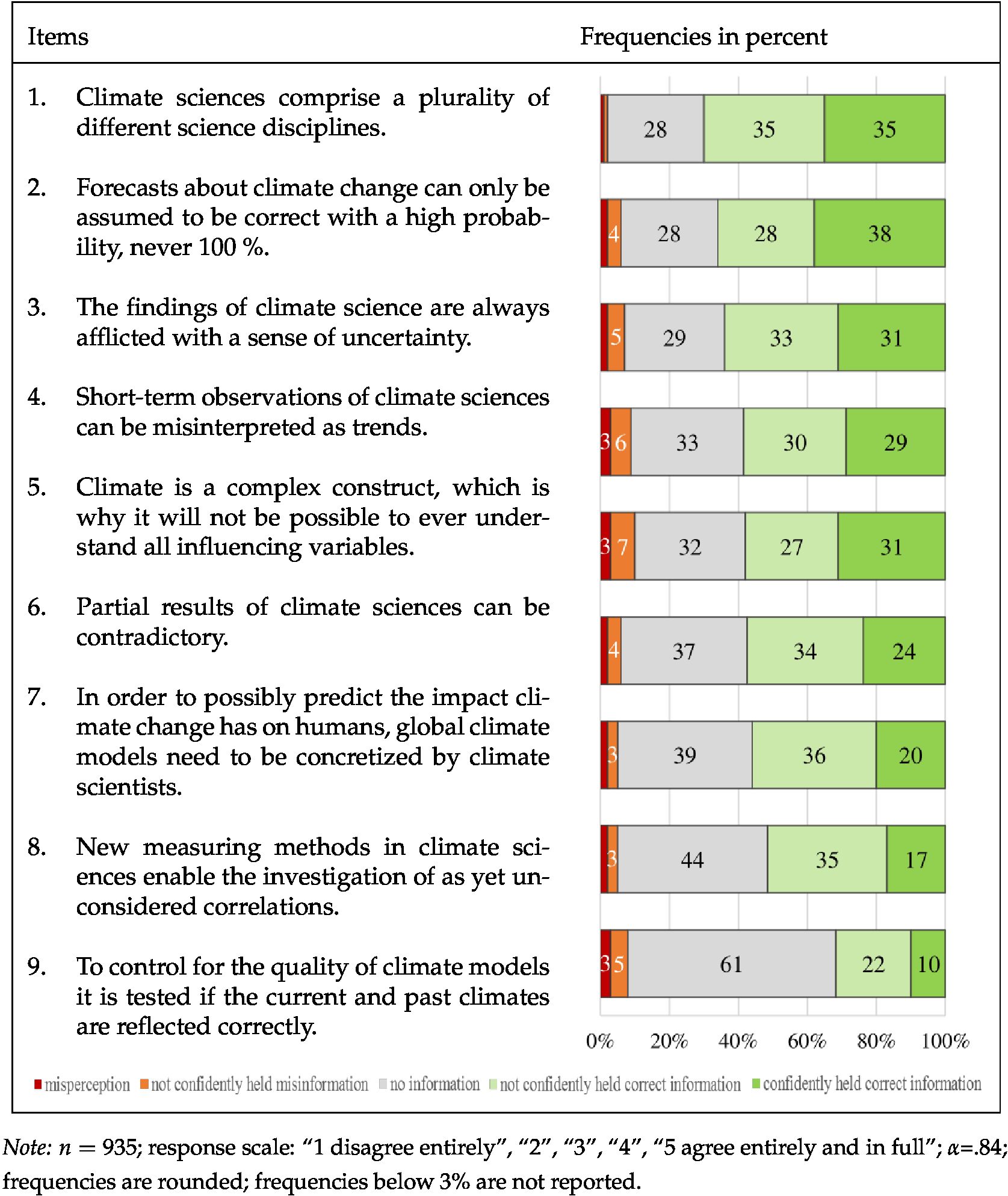 What do people know about climate change ― and how confident